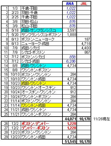 mile_table.jpg